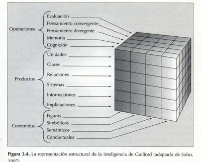 El cubo  de Guilford