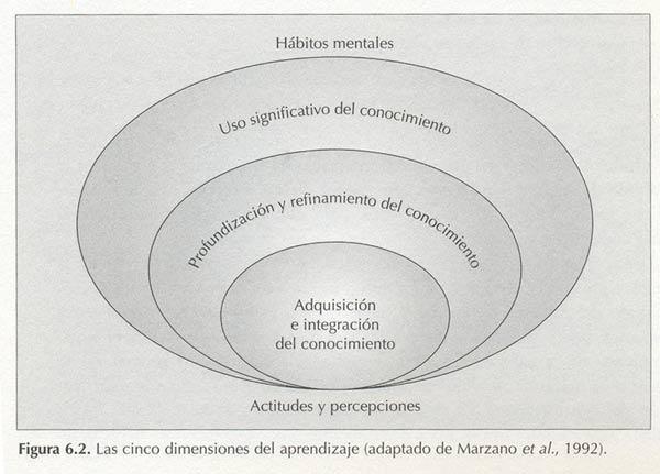 Gráfico de dimensiones